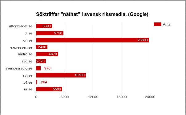 """Sökträffar """"näthat"""" riksmedia på google"""
