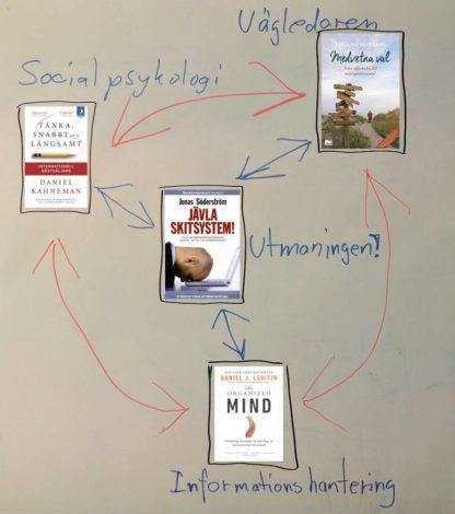 Iterationsprocessen