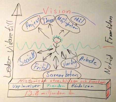 Leder till vision
